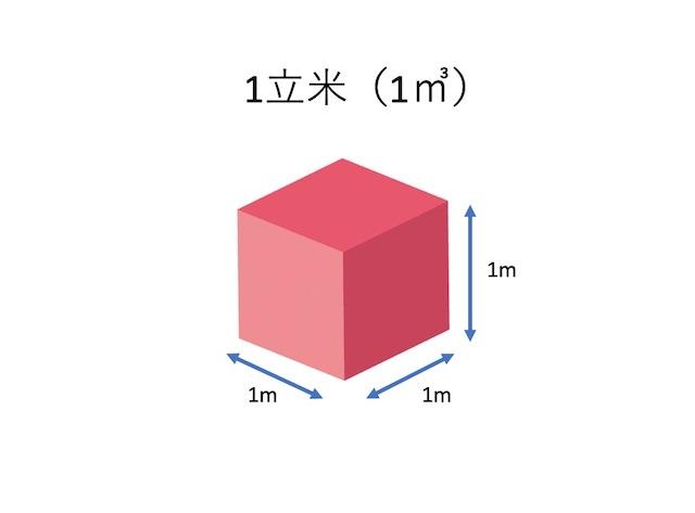 1立米の図