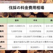 伐採の料金費用相場の説明図