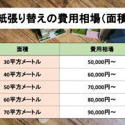 壁紙張り替えの費用相場の図