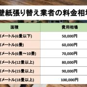 壁紙張り替え業者の料金費用相場の表