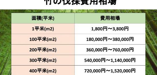 竹の伐採費用相場の表