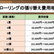 フローリングの張り替え費用相場の表