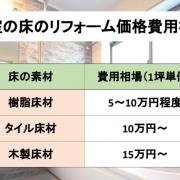浴槽の床のリフォームの価格費用相場の表