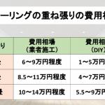 フローリングの重ね張りの費用相場の表