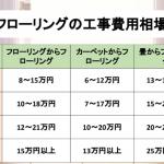 フローリングの工事の費用相場の表