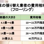 床の張り替え業者の料金相場の表