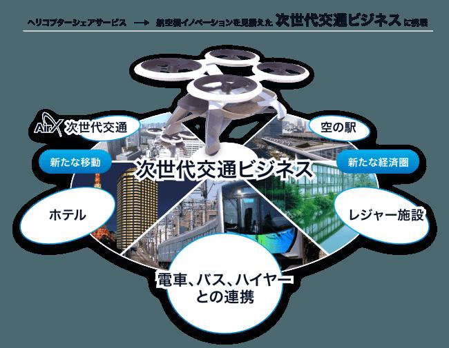【株式会社AirX】オープンイノベーションプログラム「Biz Lab Accelerator 2017」企業に採択