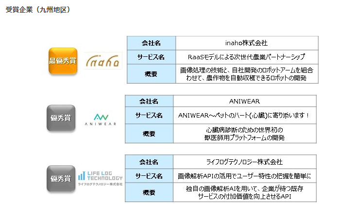 ICT(情報通信技術)を活用したビジネスコンテスト X-Tech Innovation 2018 【九州地区】 受賞企業決定のお知らせ