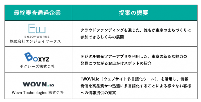 eiiconが支援する東京メトロが「Tokyo Metro ACCELERATOR 2018」の最終審査通過企業を決定! 3社が通過、2019年3月から順次実証実験を実施予定