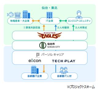 「TECH PLAY」と「eiicon」、仙台市とともに 『SENDAI X-TECH Innovation Project』を開始~ 事業創出、技術者育成、技術コミュニティの形成支援を通じ、仙台市のITビジネスエコシステムの確立を支援~