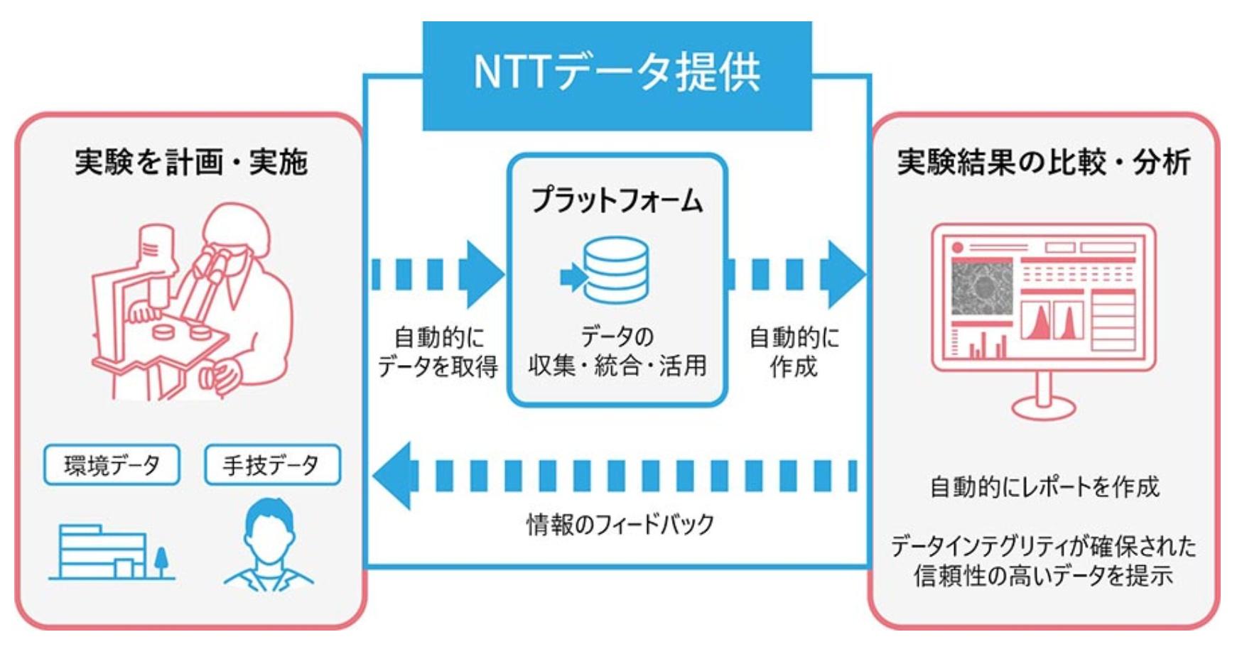 NTTデータ、iPS細胞等に関する実験のデジタル化を目指して8社でコンソーシアムを設立