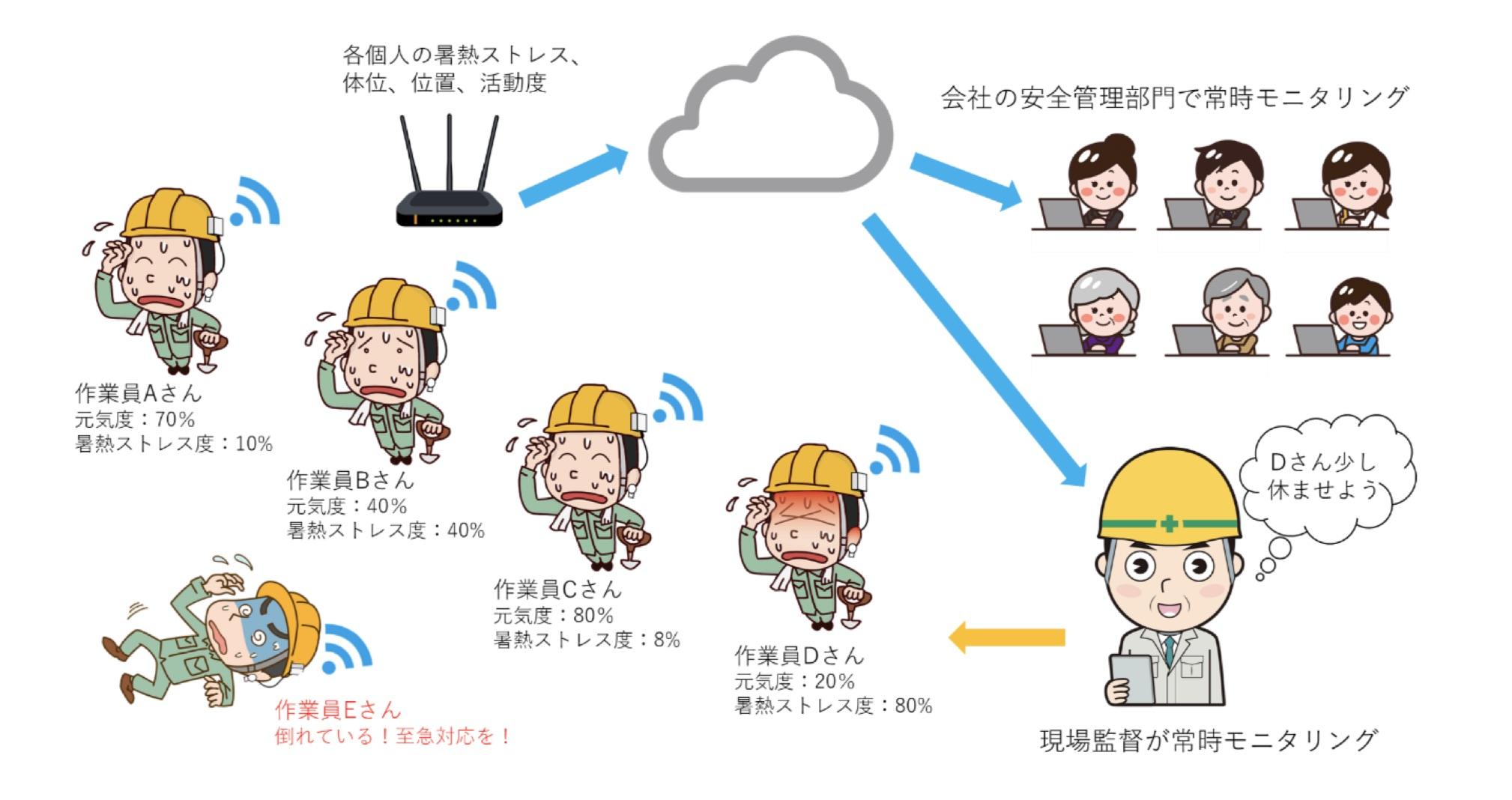 東北大学×シミックヘルスケア | ヘルスケア IoTの実用化を目指した共同研究を開始