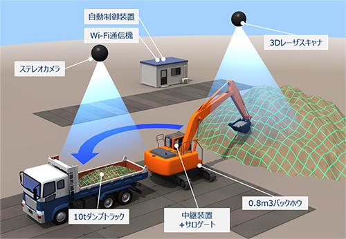 大林組やNECなど、土砂の積み込み作業を自動化するバックホウ自律運転システムを共同開発