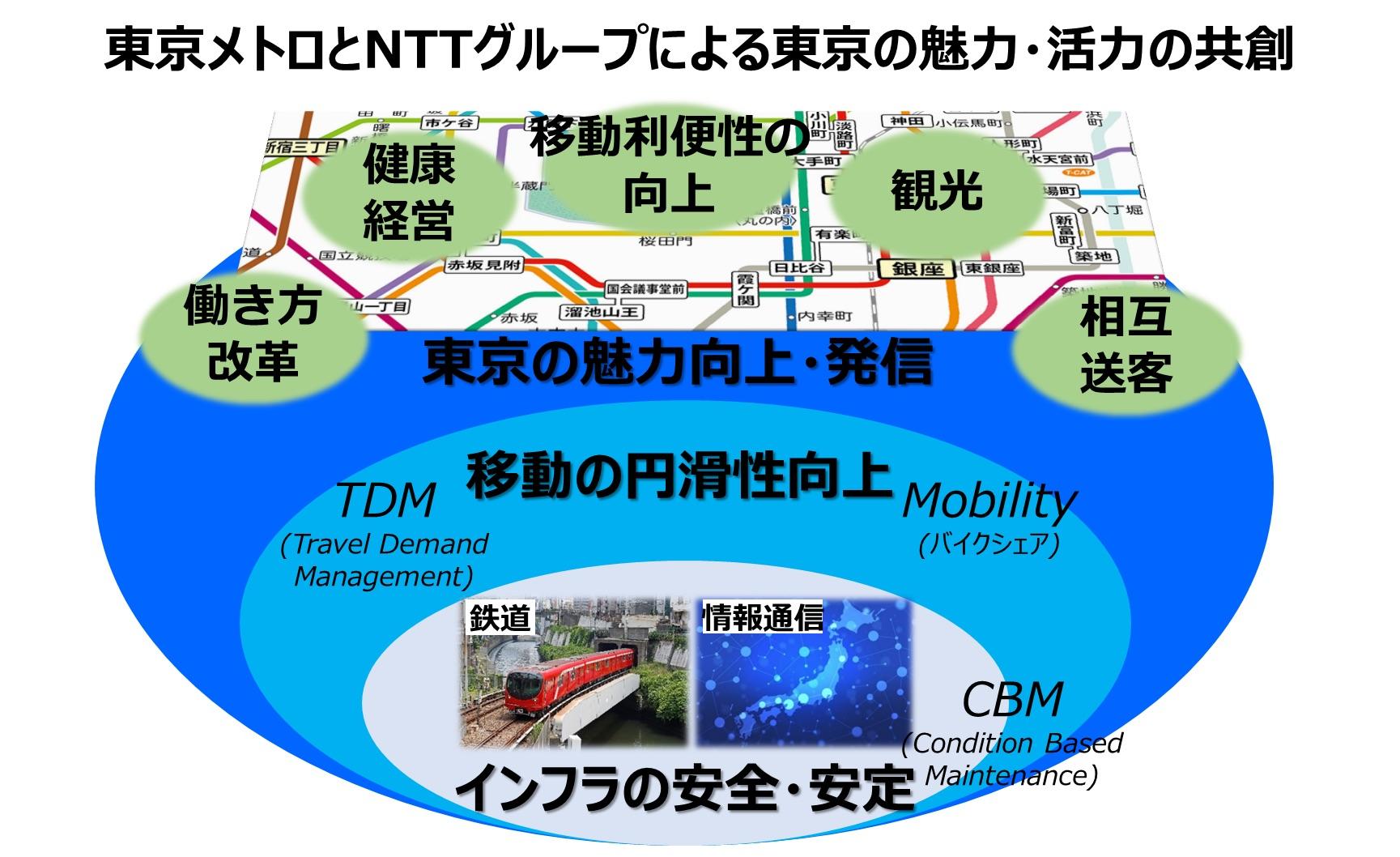 東京メトロ×NTT|「東京の魅力・活力の共創」などに関する協業に合意