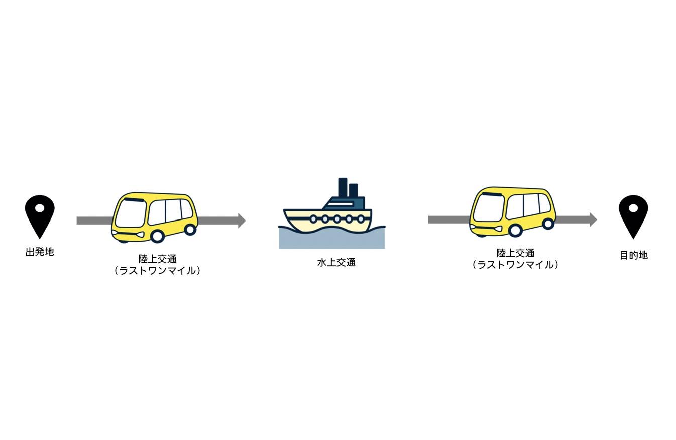 電通、東京海洋大学等と「自動運転型水陸連携マルチモーダルMaaS」を見据えた実証実験を実施