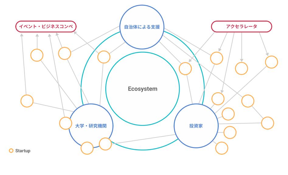 フォースタートアップス×東京大学 | 「スタートアップ・エコシステムの構造分析」を共同研究