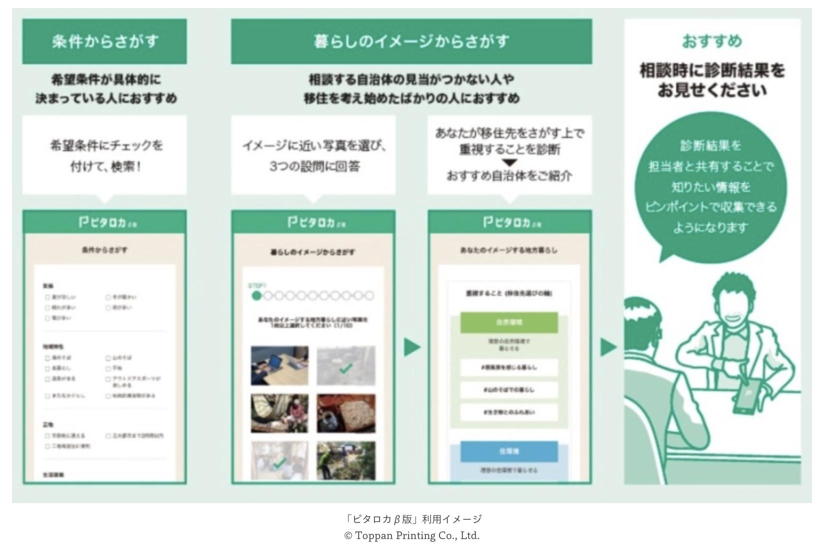 凸版印刷×ふるさと回帰支援センター | 自治体と移住希望者のマッチングをWebで支援