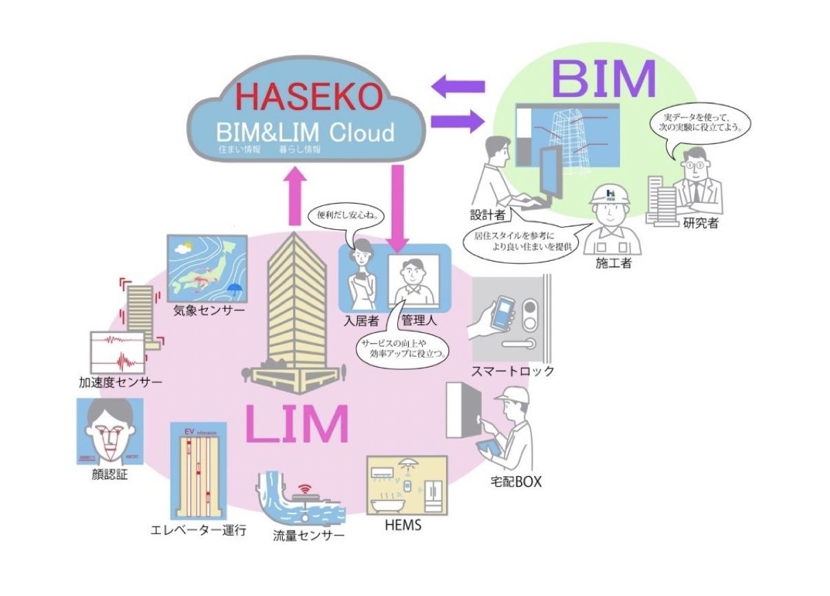 ACCESS、長谷工が新たに展開する「ICTマンション」プロジェクトに参画