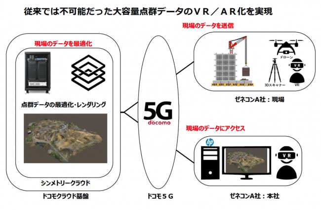 シンメトリー×ドコモ|「5G×デジタルツイン」で建築・土木業界の次世代の働き方を実現する共同実証実験を開始