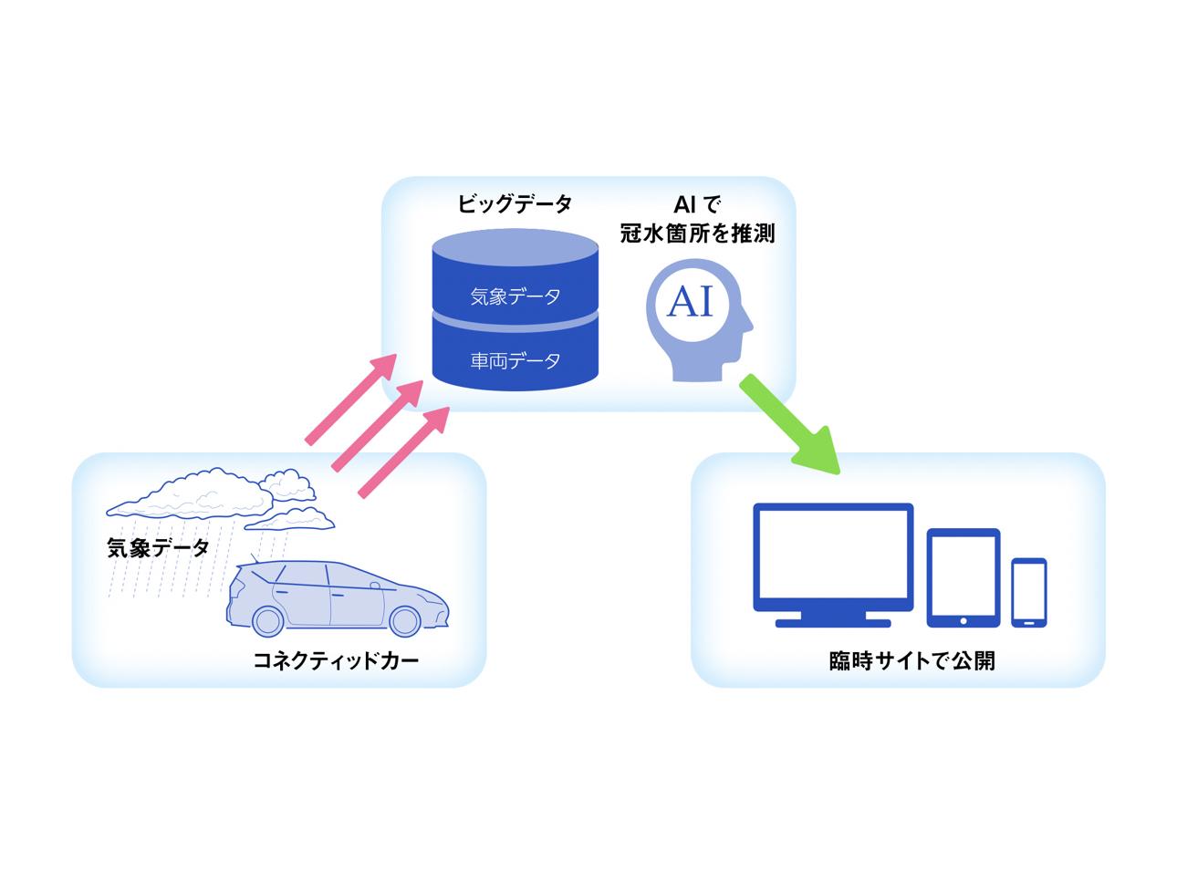 ウェザーニューズ×トヨタ | IoTとビッグデータで道路冠水のリアルタイム検知に関する実証実験を開始