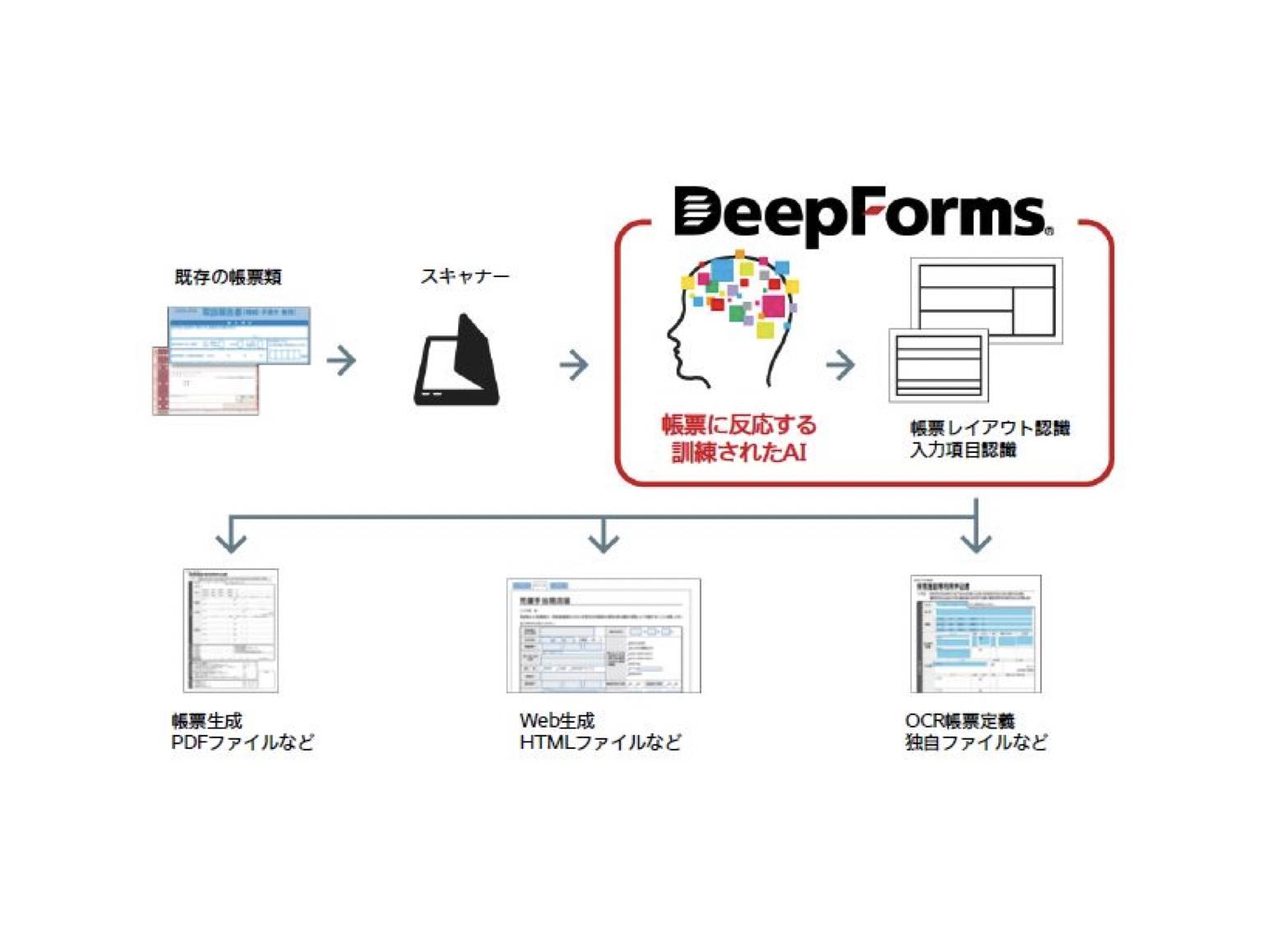 オープンストリーム×トッパンフォームズ|AI画像解析を用いた帳票のデジタル化エンジンを開発