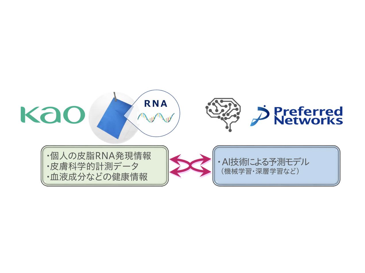 花王×Preferred Networks|皮脂RNAモニタリング技術の実用化に向けて協働プロジェクト開始