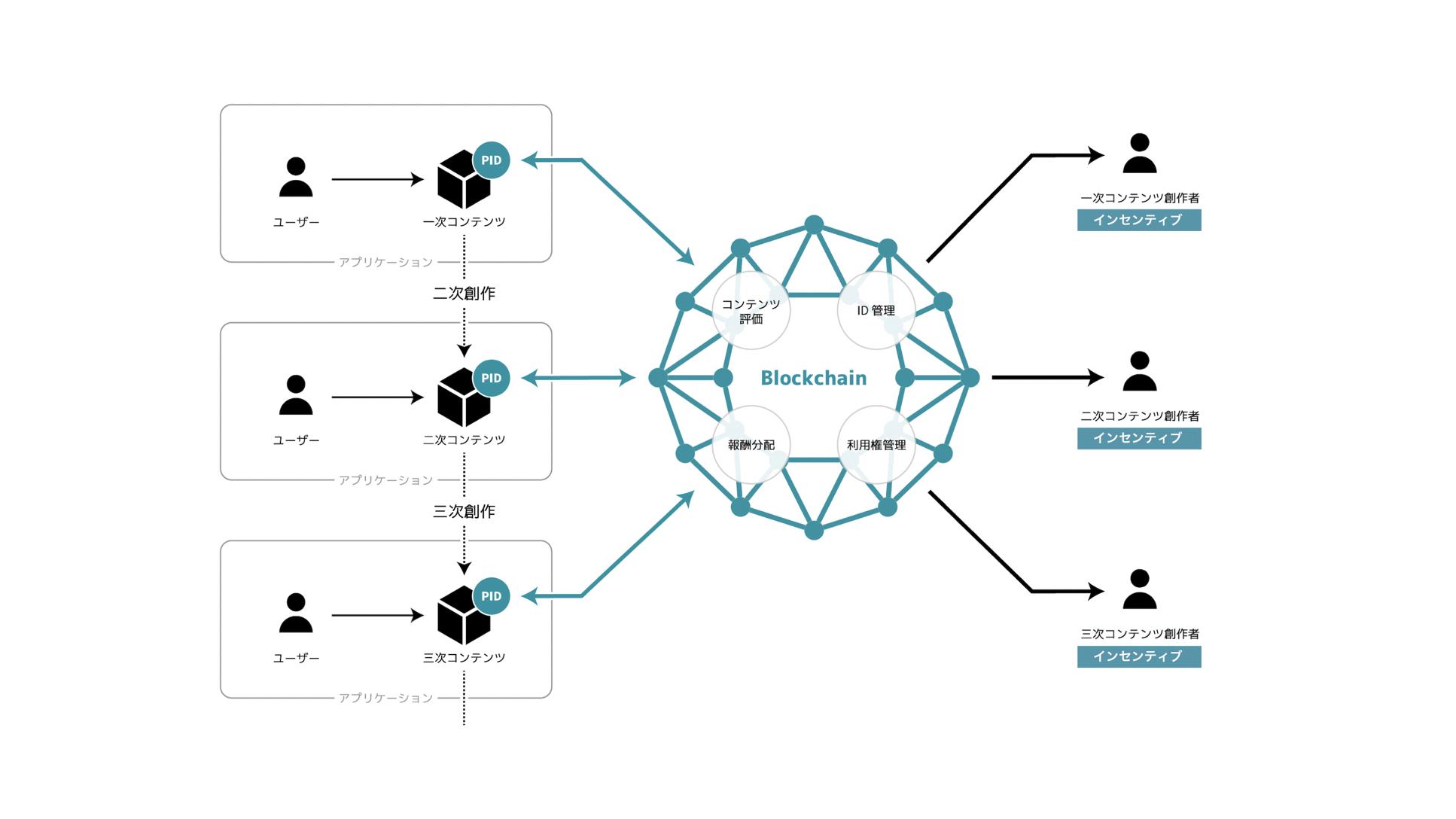 電通等がブロックチェーンを活用したコンテンツのマネタイズについて共同研究プロジェクト「n次流通プロジェクト」を開始
