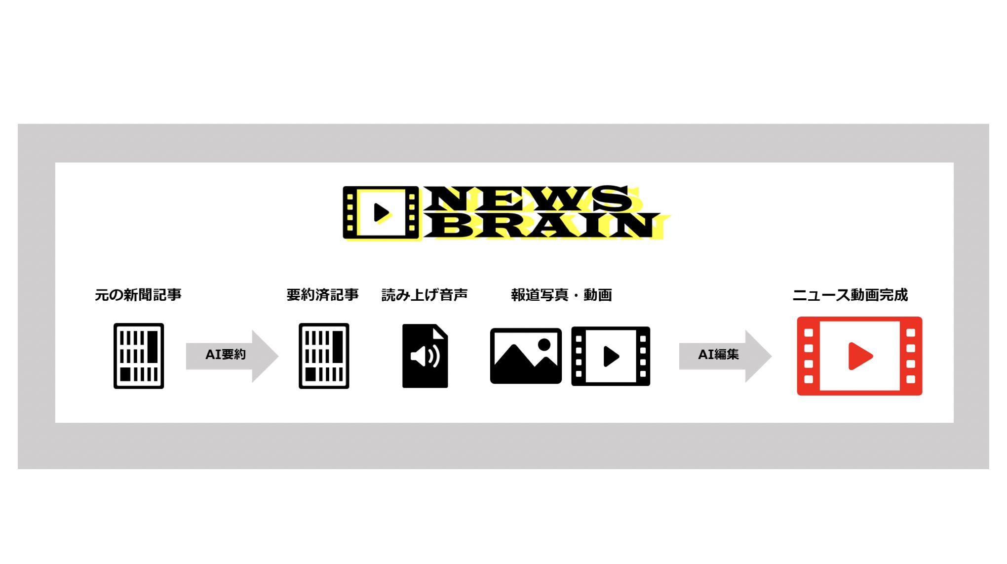 博報堂DYメディアパートナーズ×オープンエイト | AI技術を活用したニュース動画自動作成ソリューション「NEWS BRAIN」を提供開始