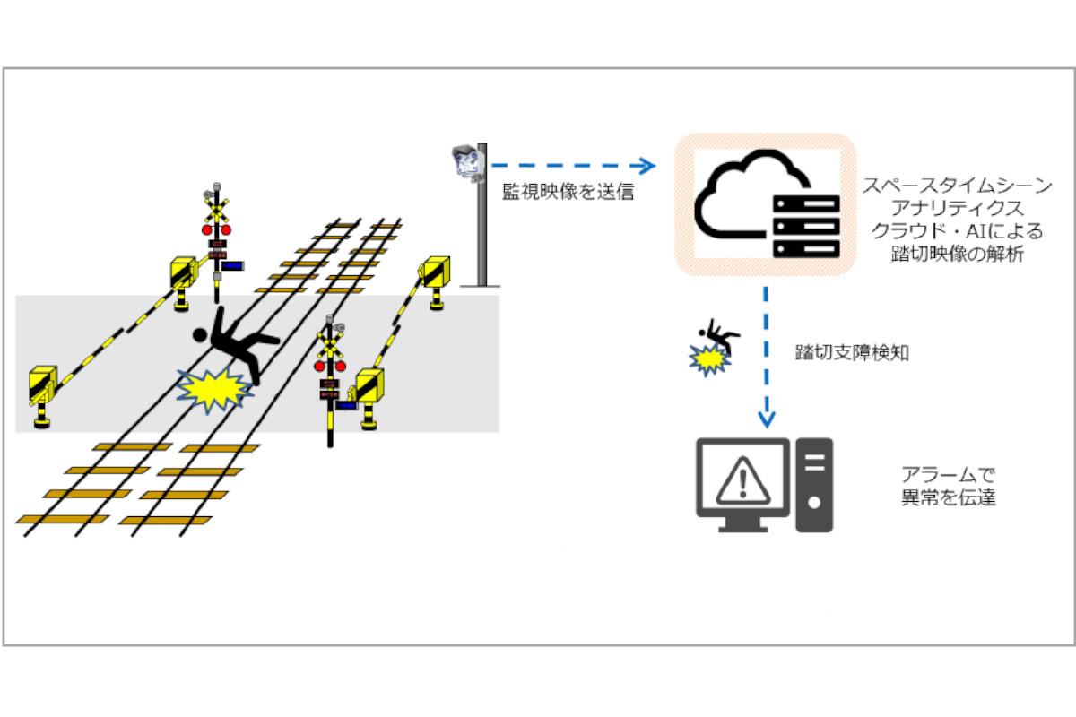 小田急電鉄×ノキアグループ | AIを用いた踏切異常状態検知に関する実証実験を開始