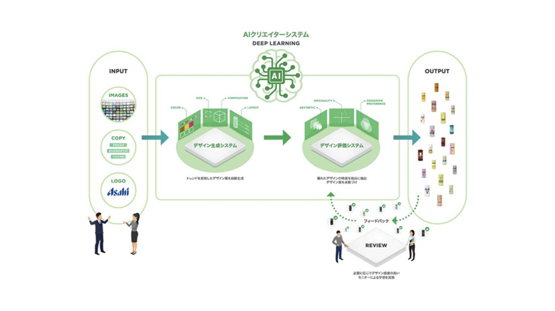 アサヒ×Cogent Labs | 最新トレンドを反映し優れたパッケージデザインを生成する「AIクリエーターシステム」を共同開発