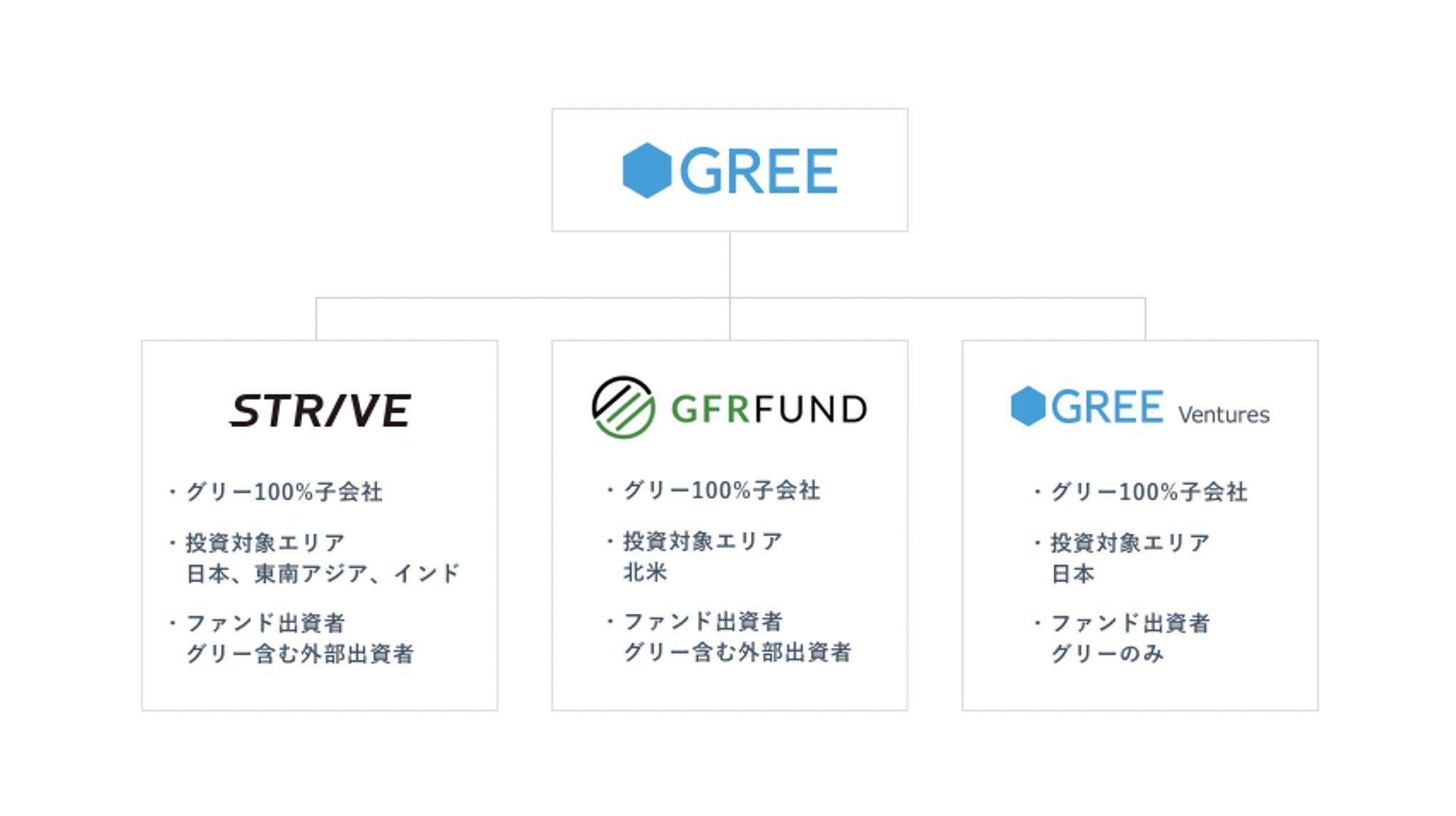 グリー、投資事業強化のため「グリーベンチャーズ」を設立