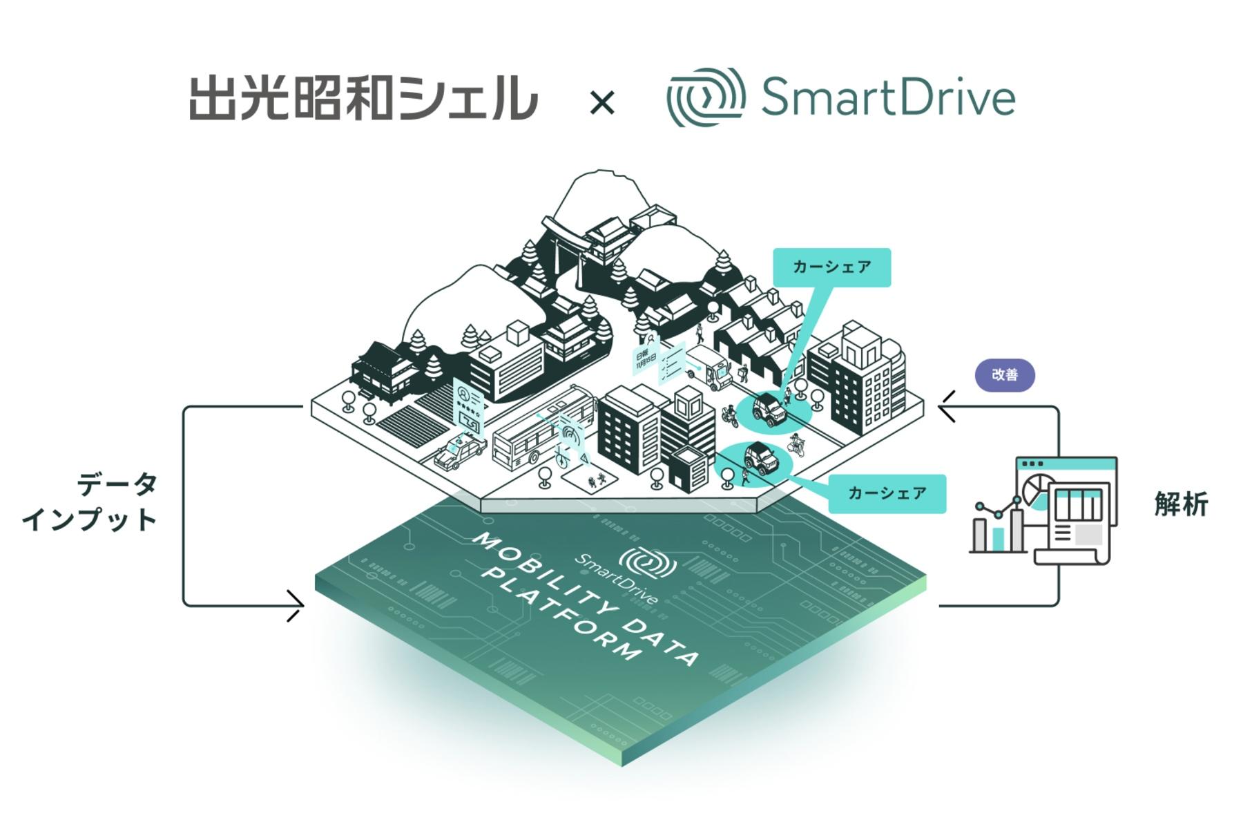 出光興産×スマートドライブ | 超小型EVのカーシェアリングの実用化に向けた実証実験における連携を開始