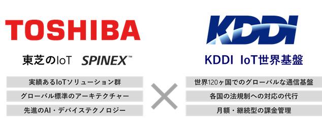 KDDIと東芝、東芝デジタルソリューションズ グローバルIoT事業で協業