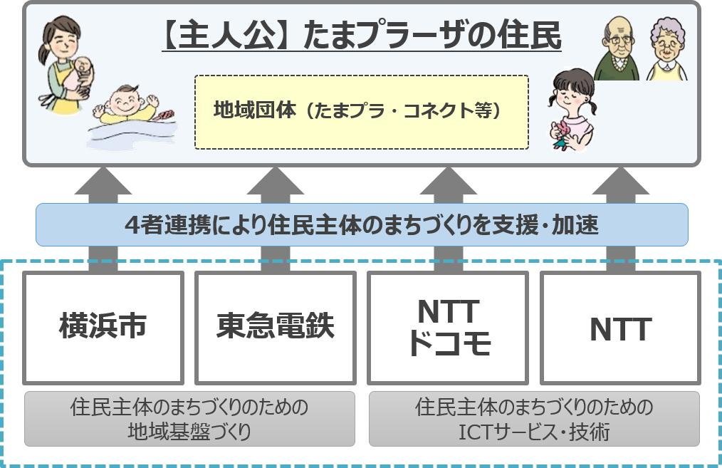 横浜市・東急電鉄・ドコモ・NTTが「データ循環型のリビングラボ」共同実証実験を開始