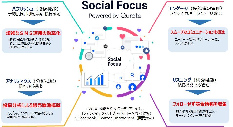 凸版印刷×Qurate | SNSマーケティングを最適化する「Social Focus」の提供を開始