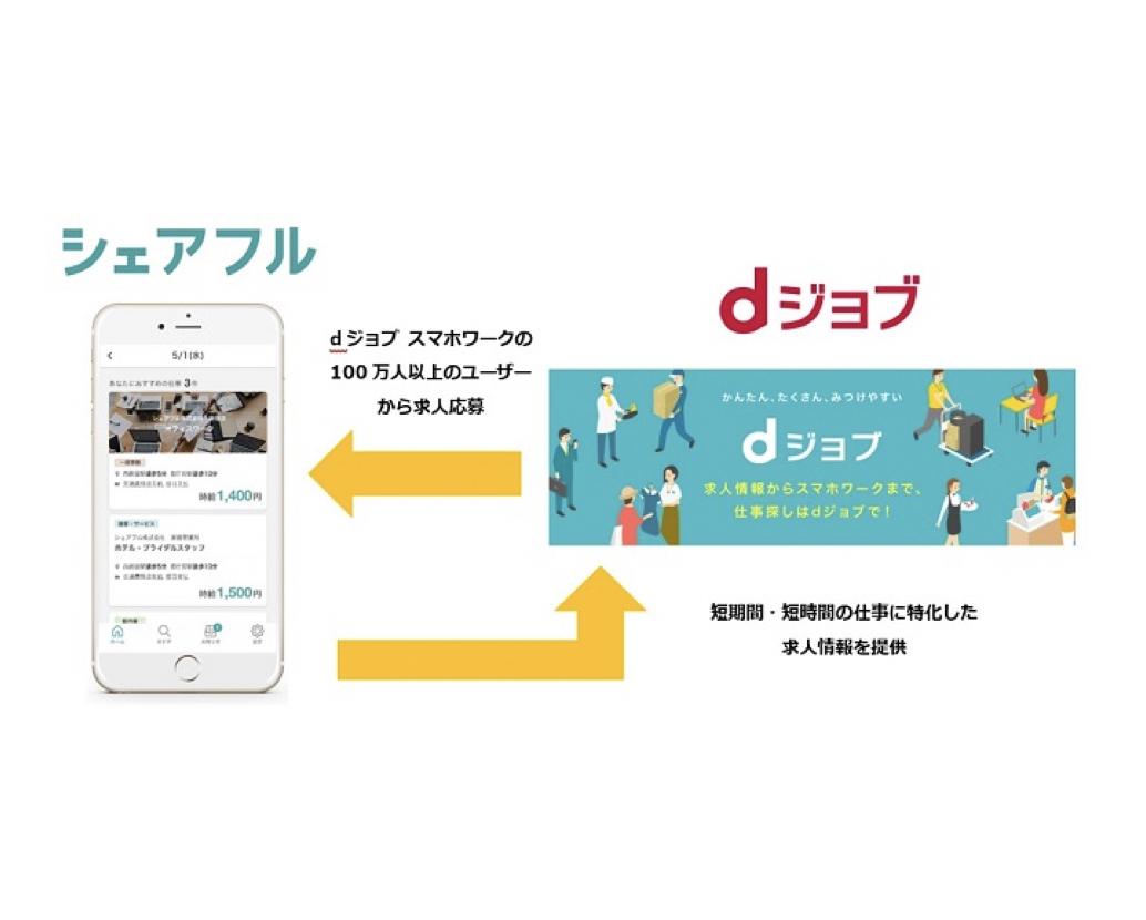 スキマ時間を価値に変える「シェアフル」、NTTドコモの「dジョブ®」と業務提携