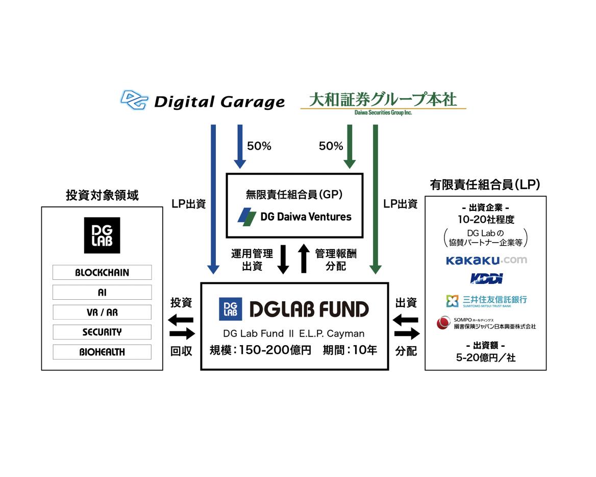 デジタルガレージ×大和証券|次世代技術を有するグローバルのスタートアップに向けた「DG Lab2号ファンド」を組成