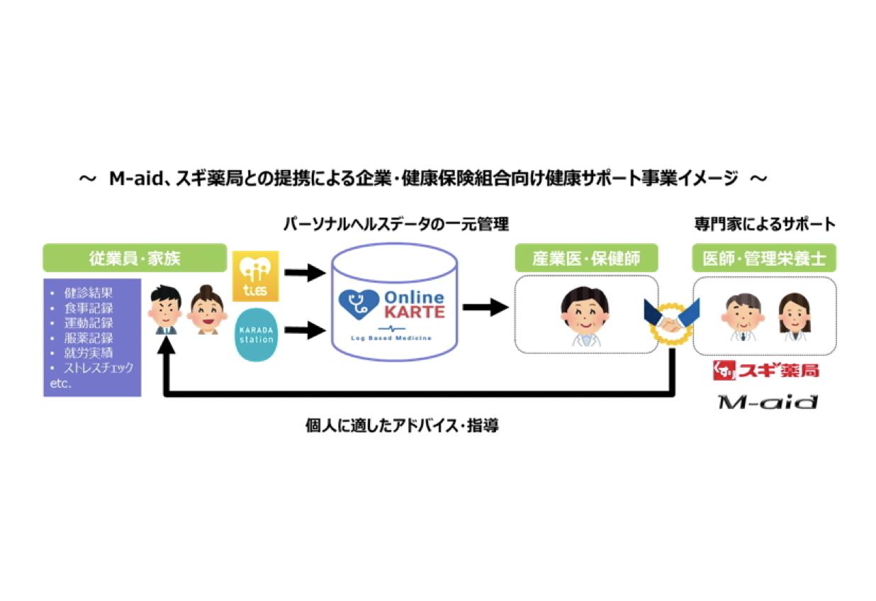 豊田通商、データを活用した予防医療を展開するM-aidと資本・業務提携