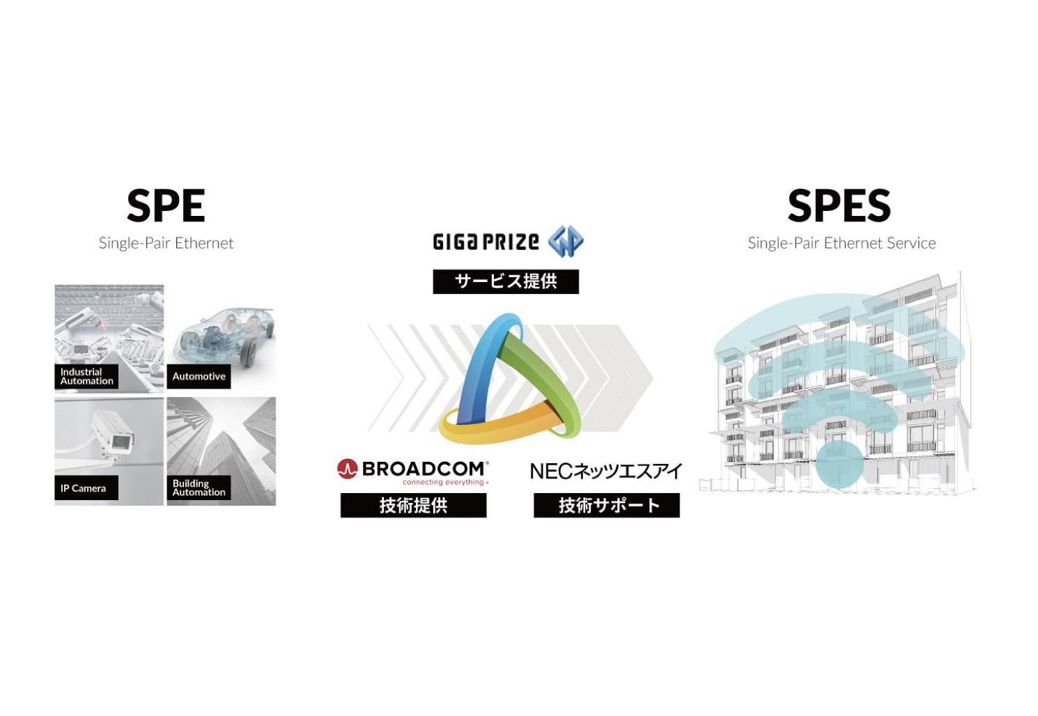 ギガプライズ×NECネッツエスアイ×Broadcom|世界初集合住宅向けISP新サービス「SPES」を開発