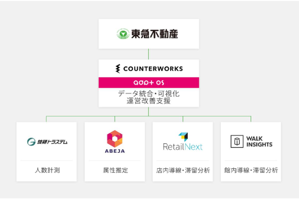 東急不動産|リテールテックベンチャーと協業し、データ取得により消費者行動を把握する実証実験店舗をオープン