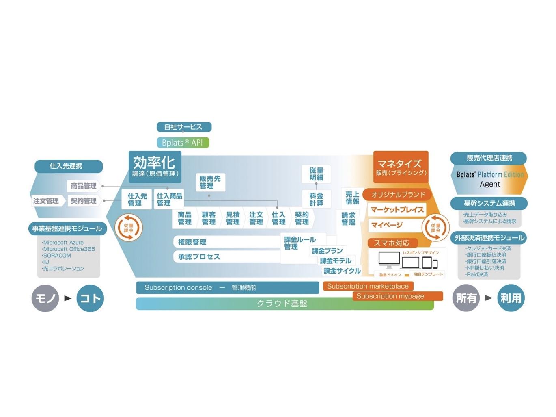 ISID×ビープラッツ|製造業など大手のサブスクリプション事業支援で提携