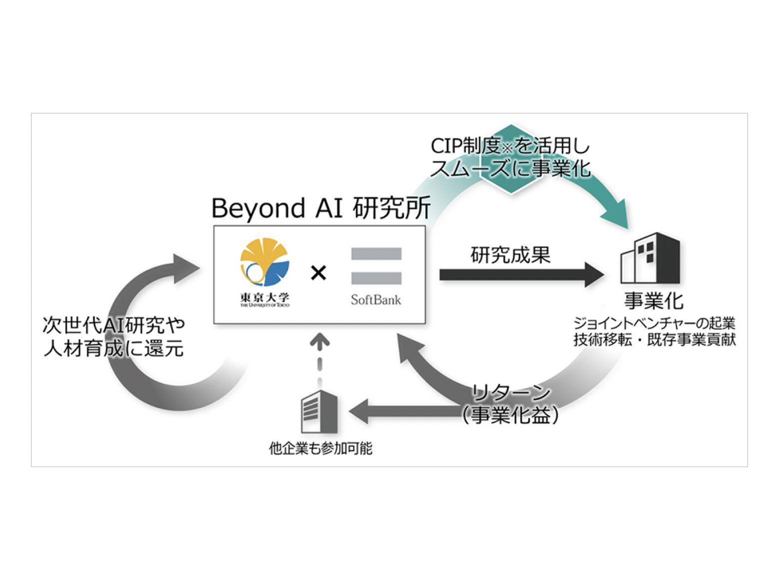 東京大学×ソフトバンク|世界最高レベルの人と知が集まる『Beyond AI 研究所』を開設