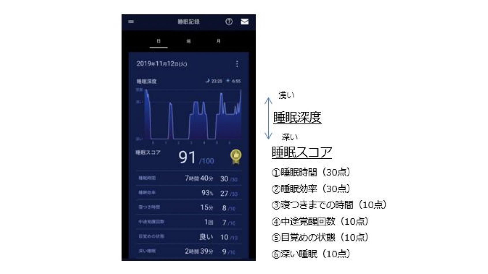 西川×パナソニック | 「快眠環境サポートサービス」を共同開発、睡眠データにあわせて家電を自動制御
