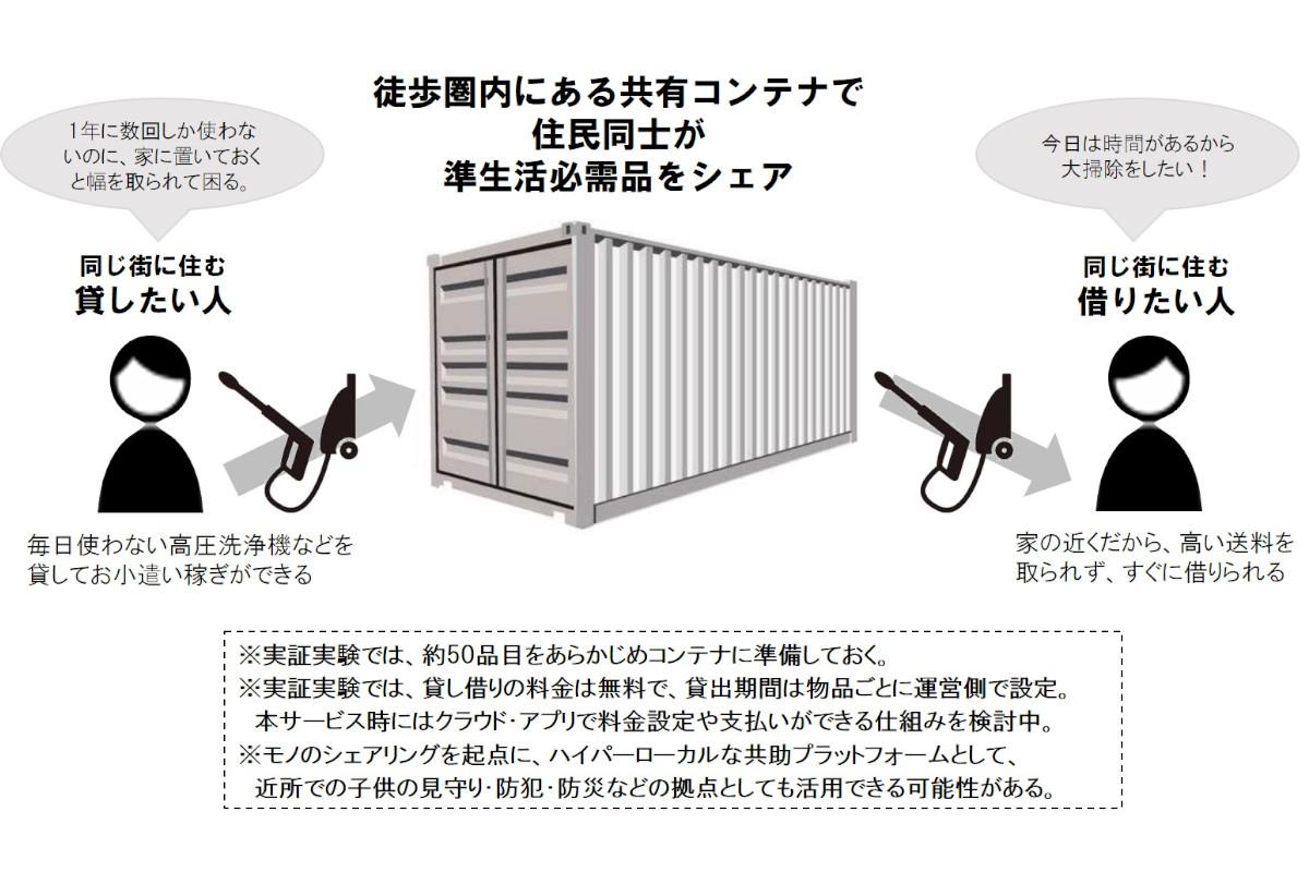 博報堂×住友商事 | 住民同士による準生活必需品シェアリングサービスの実証実験を開始