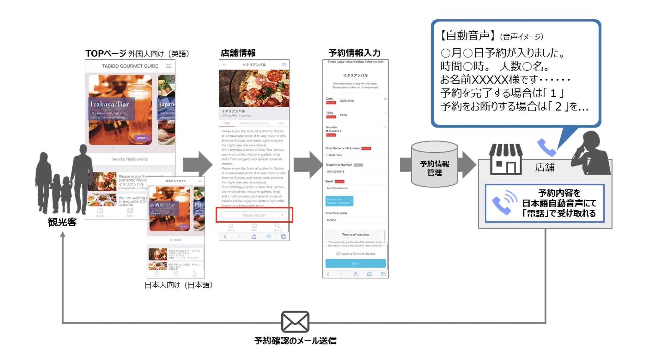 凸版印刷×TIS | 訪日外国人向け飲食店予約サービスの実証を開始