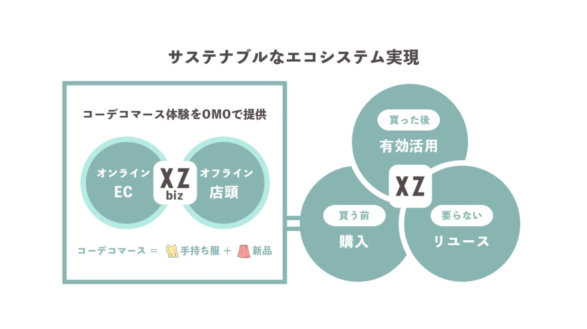 オンライン・クローゼットのSTANDING OVATION、増資およびWebメディアの事業譲渡により2億円規模の資金調達を実施