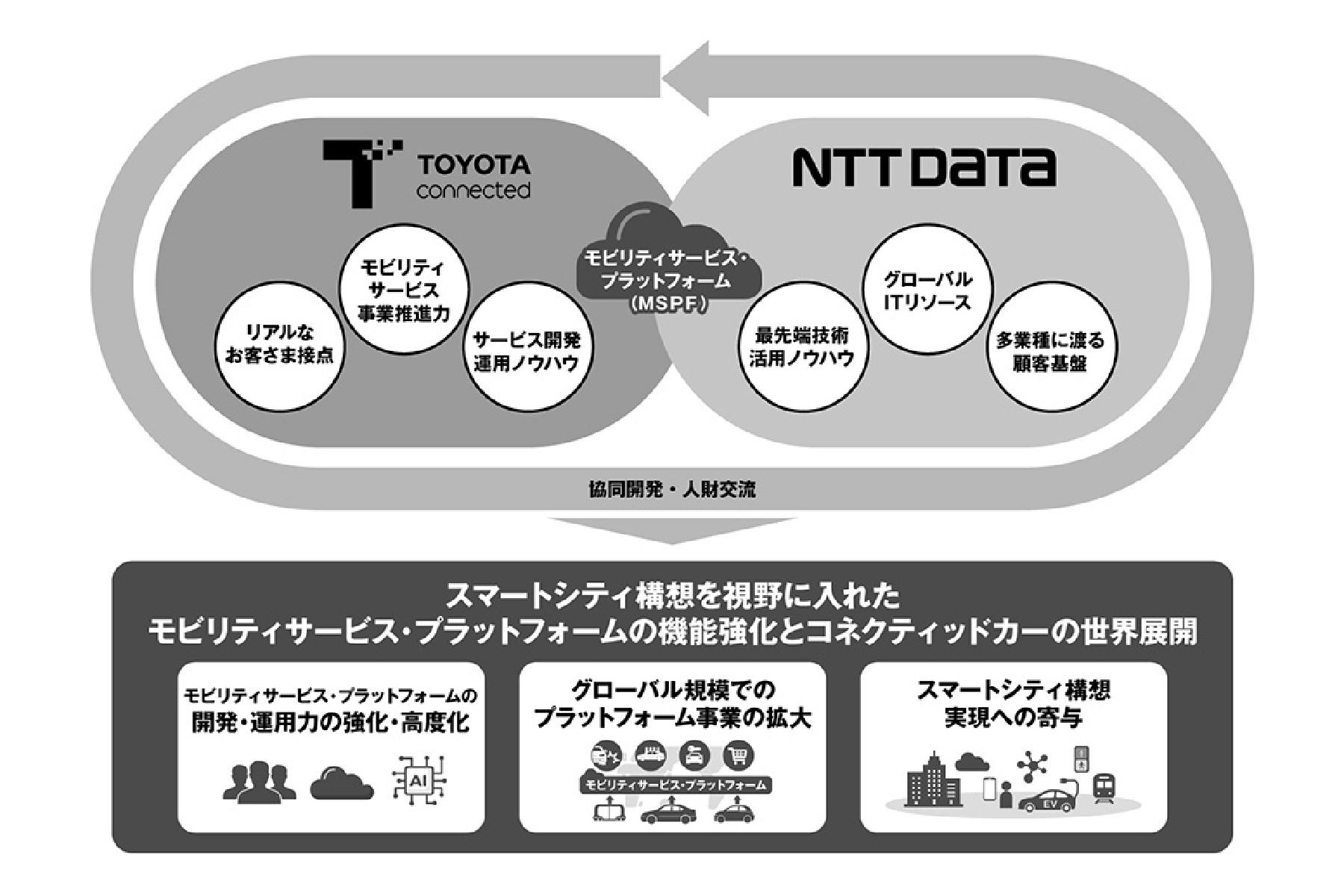 トヨタコネクティッド×NTTデータ | モビリティサービス事業領域における業務提携を開始