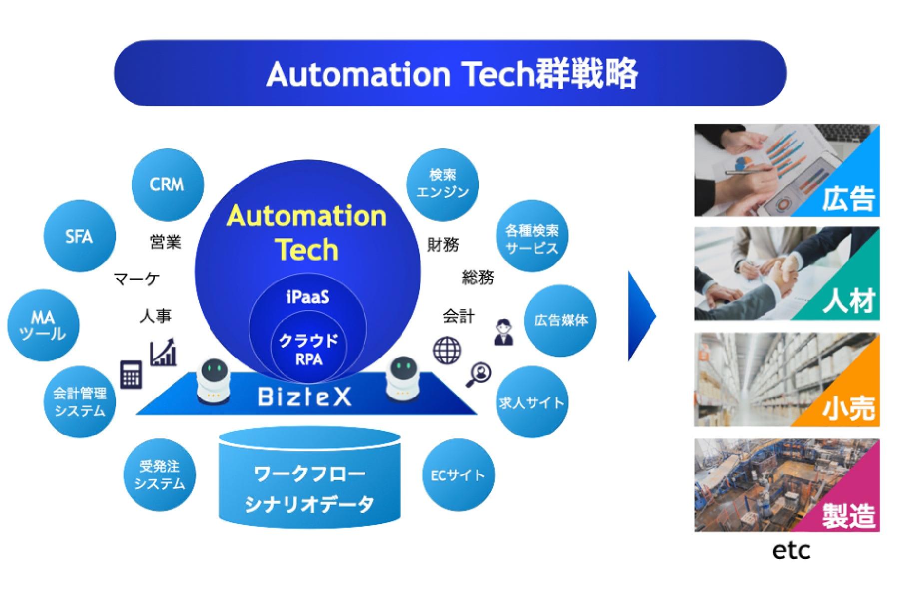 業務自動化ソリューションのBizteX、みやこキャピタル・KDDI・TIS等から総額6.3億円を調達
