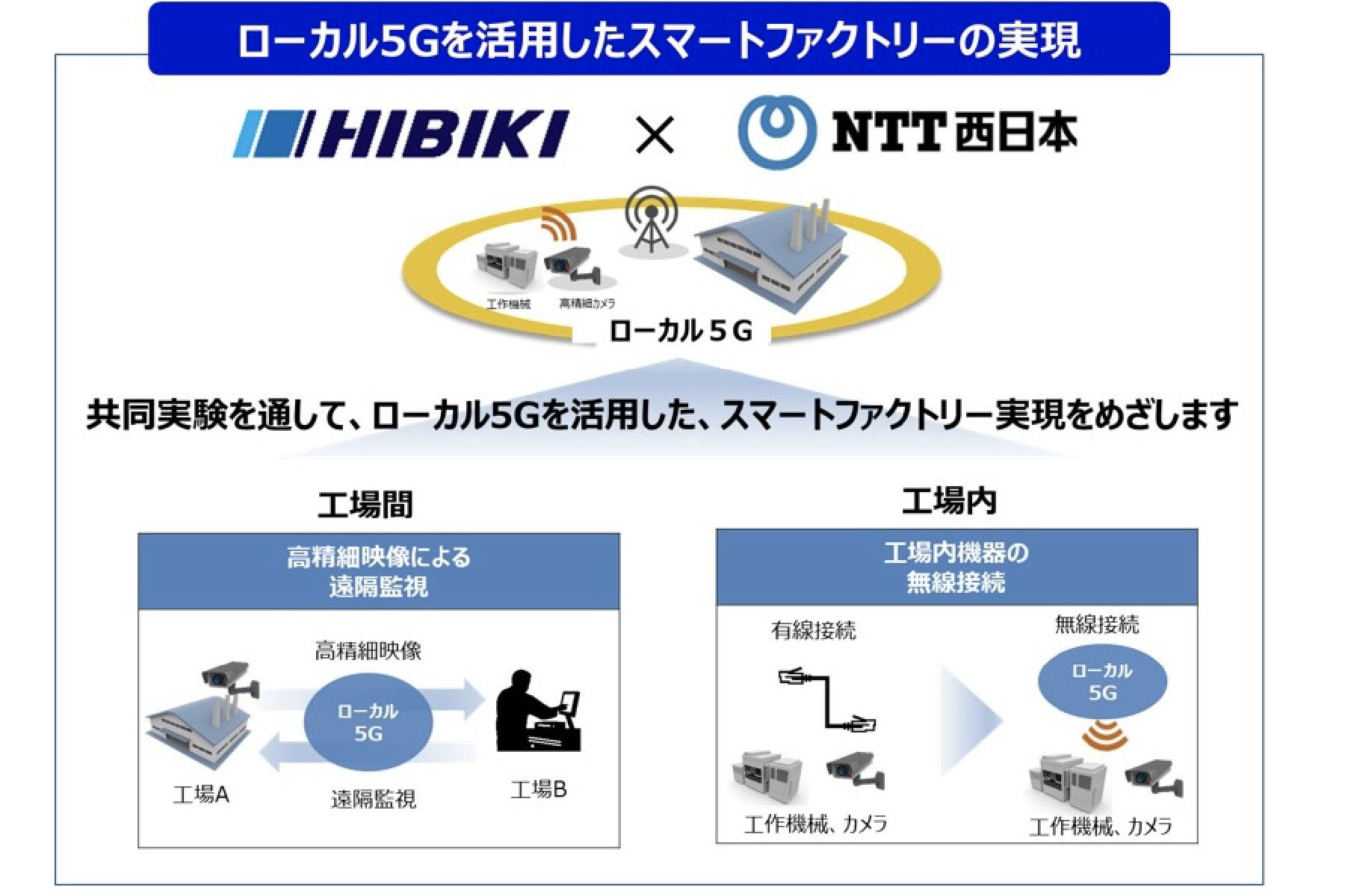 ひびき精機×NTT西日本 | スマートファクトリー実現に向けたローカル5Gの活用に関する共同実験を推進