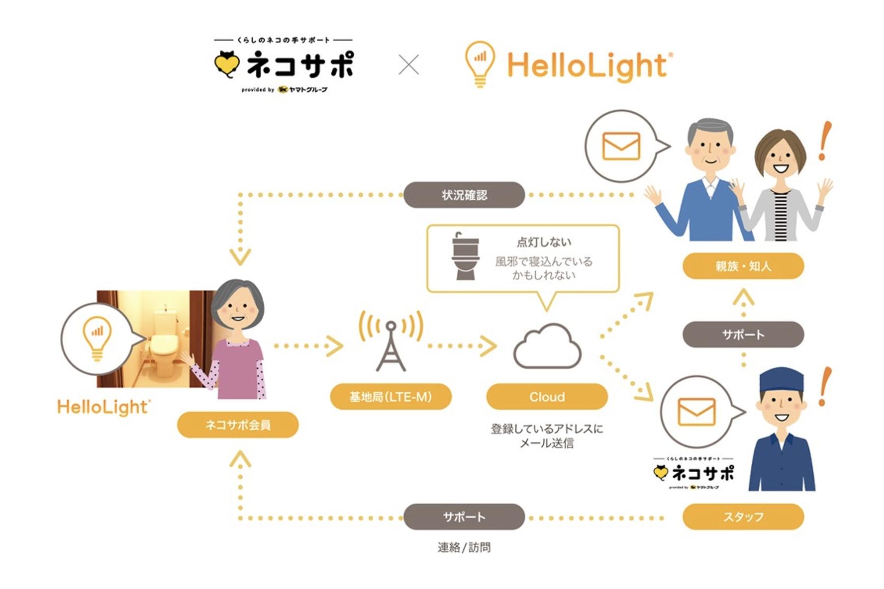 ヤマト運輸×ハローライト | IoT電球を活用した見守りサービスの実証実験を開始